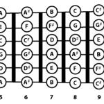 guitar note