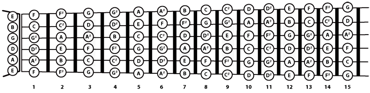 picture relating to Guitar Fretboard Notes Printable titled Guitar notes Piano notes Simplifying Principle