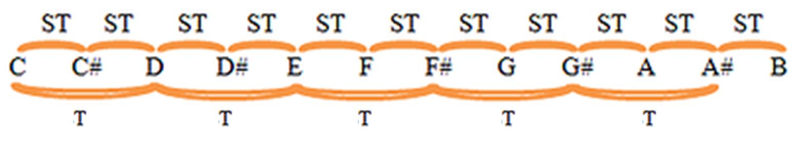 musical intervals degrees