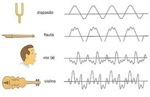 timbre of the instruments
