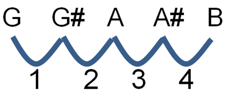 Tone and Semitone | Simplifying Theory