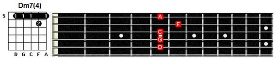 Dm7(4) chord