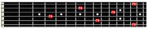 F# note in guitar