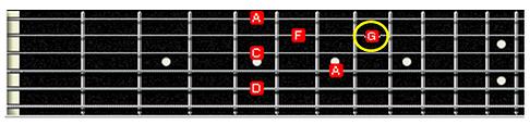 G note near Dm7 chord