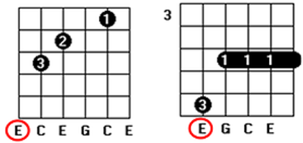 first chord inversion