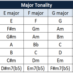 major tonality table
