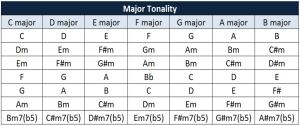 major tonality table