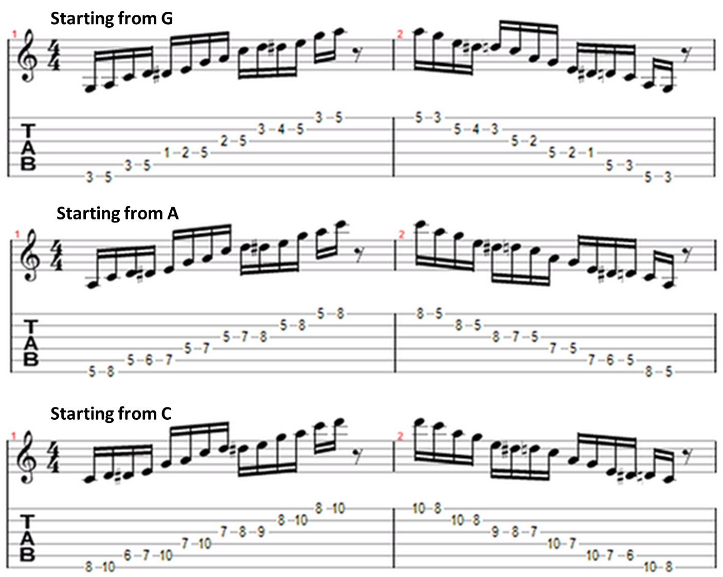 minor blues scale
