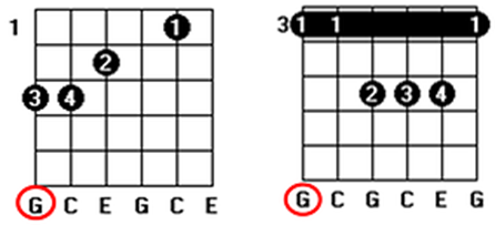 second chord inversion
