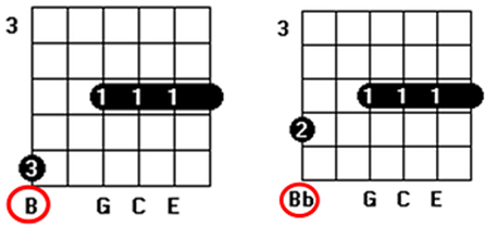 third chord inversion