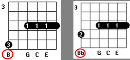 third chord inversion