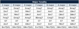 tonality table