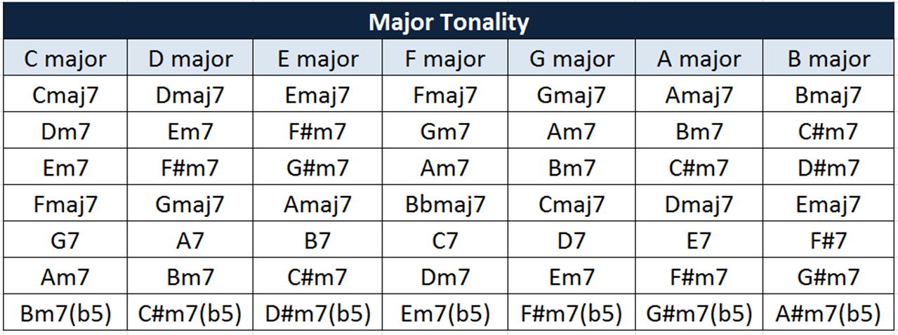 tonality table
