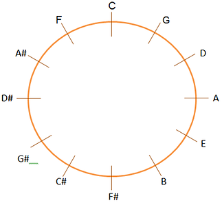 circle of fifths and fourths