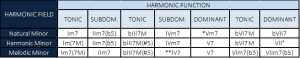 chord substitution