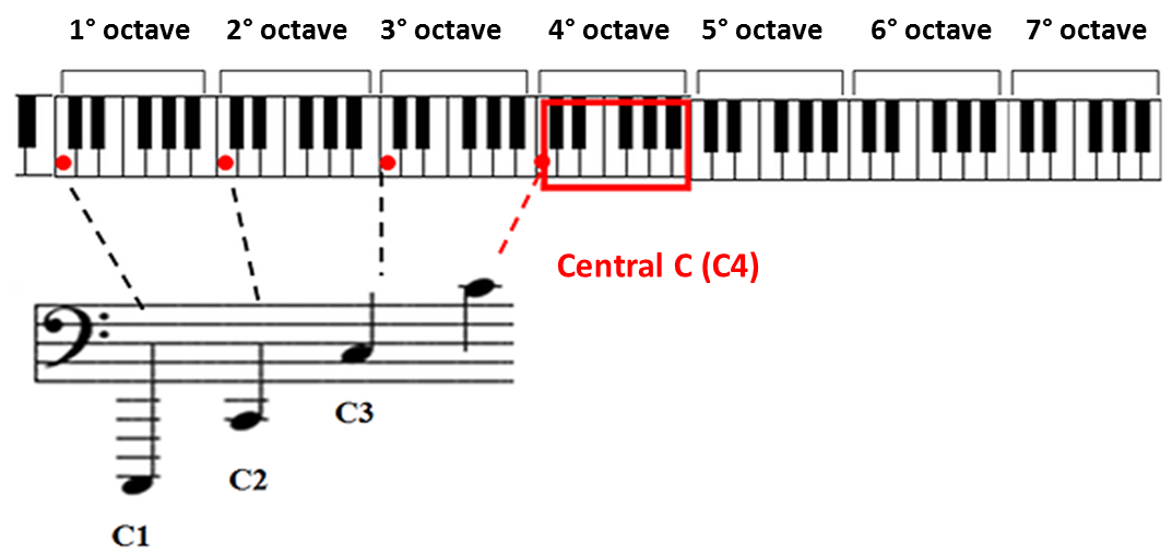 central c in bass clef