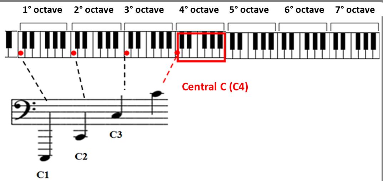 Piano piano note sheet : Bass Clef - Sheet Music | Simplifying Theory