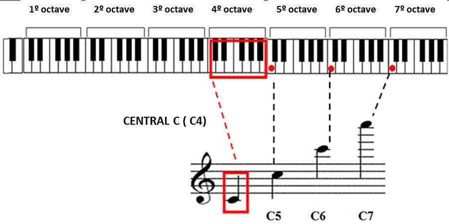 central c piano c4