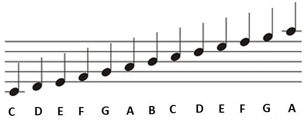 Learn How to Read Sheet Music | Simplifying Theory