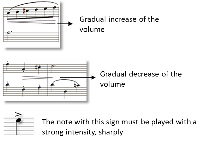 Musical Dynamics Sheet Music Simplifying Theory