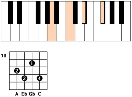 Adim guitar piano