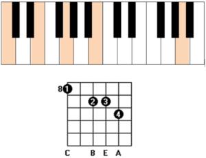 Cmaj7 13 chord guitar and piano