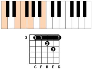 Cmaj7 4 chord guitar and piano