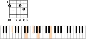 D9/F# chord guitar piano