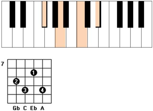 Gbdim guitar piano