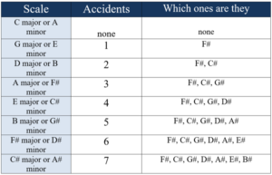 accidents of the major scales fifths