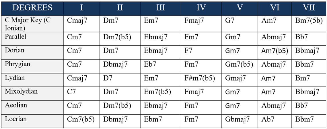 available modes for borrowed chords