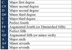 basic degrees intervals