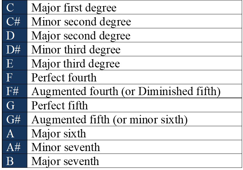 basic degrees intervals