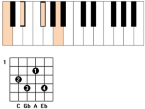 c diminished guitar piano