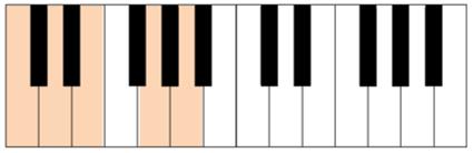 c major pentatonic keyboard