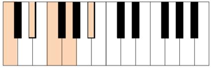 c minor pentatonic keyboard piano