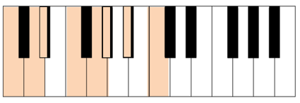 c minor scale keyboard