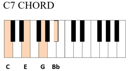c7 chord piano