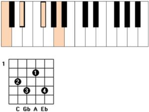 cdim guitar piano