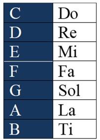 chord notation