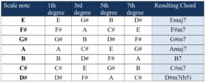 chords of e major key tetrads