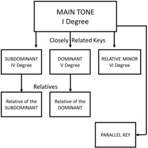 closely related keys summary