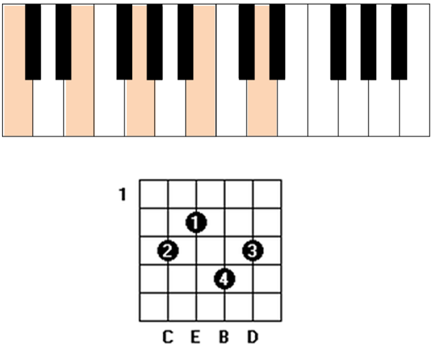 cmaj7 9 chord guitar piano