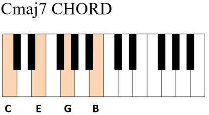 cmaj7 chord piano