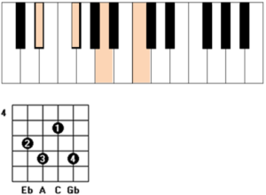 ebdim guitar piano