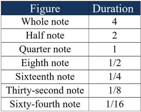 example of time duration note values