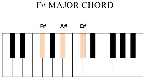 f sharp major chord piano