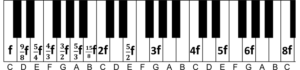 fractions first octave