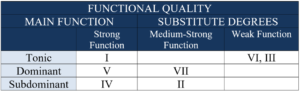 functional quality functions
