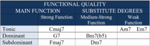harmonic functions quality c major